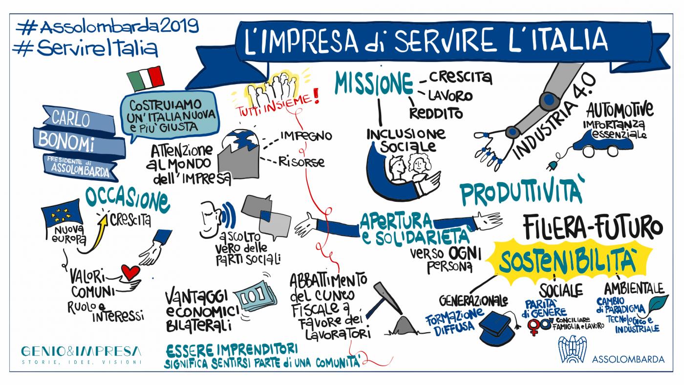 L'Impresa di servire l'Italia - La relazione del Presidente di Assolombarda, Carlo Bonomi